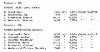 Dz. U. 21 poz.149 z 3 lipca 1989r, Obwieszczenie Państwowej Komisji Wyborczej z dnia 8 czerwca 1989 r. o wynikach głosowania i wynikach wyborów do Sejmu Polskiej Rzeczypospolitej Ludowej przeprowadzonych dnia 4 czerwca 1989 r. /s. 293/