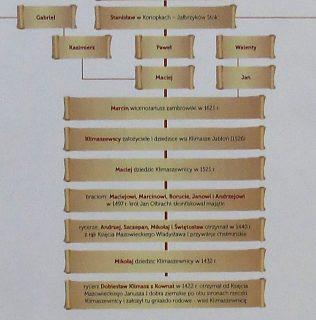 Początki rodu Klimaszewskich